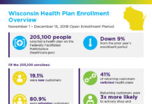 Wisconsin Enrollment