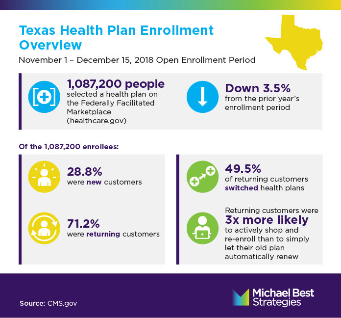 Texas Health Marketplace Customers Switch Plans