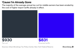 Tariff Effects