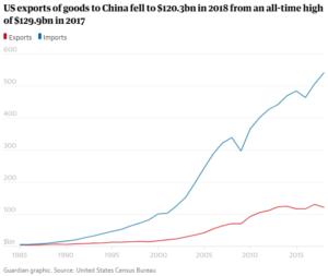 US Exports to China