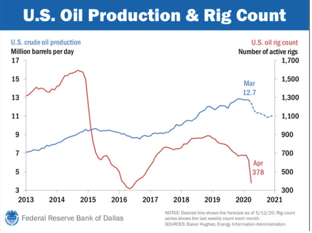 U.S. Oil Production & Rig Count